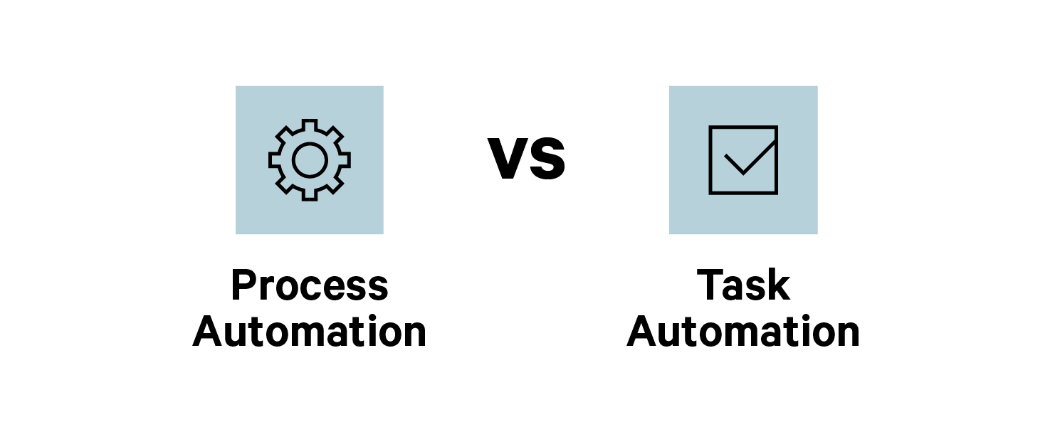 minit-process-vs-task-automation