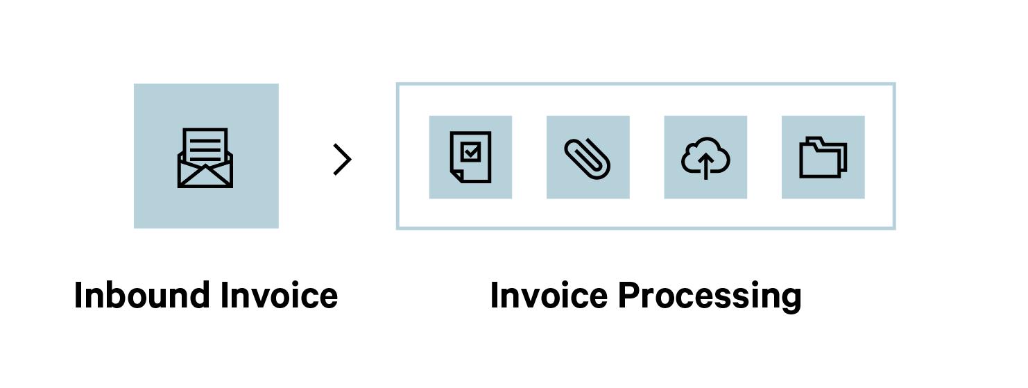 minit-invoice-processing
