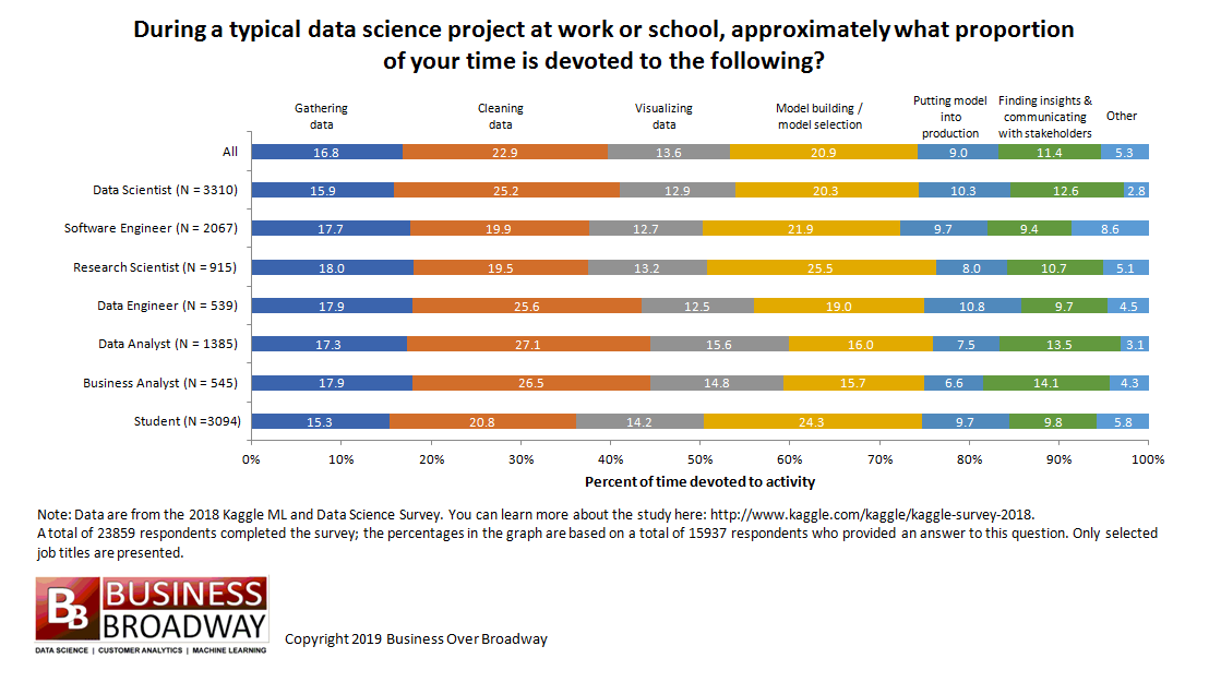 Time Spent on Data Projects and Where Can Process Mining Help Graph
