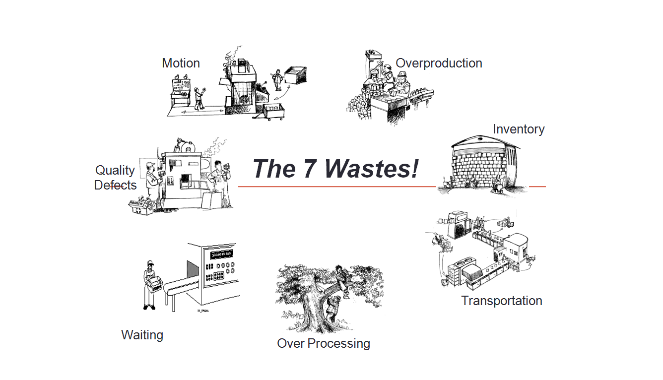 seven-wastes-lean-production-minit