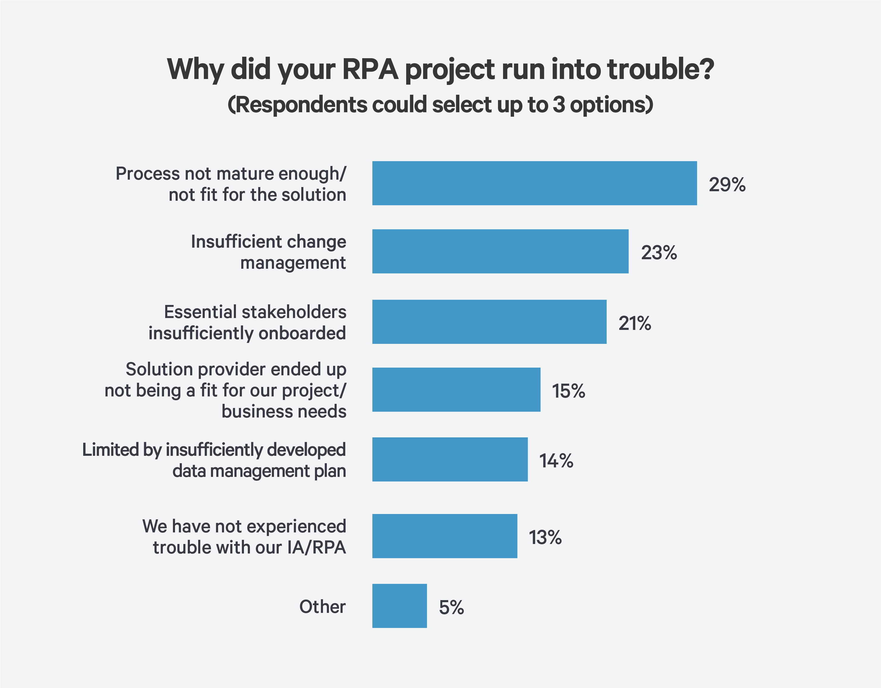 How to Avoid Robotic Process Automation Failures? 3 Steps to Success Chart Troubles
