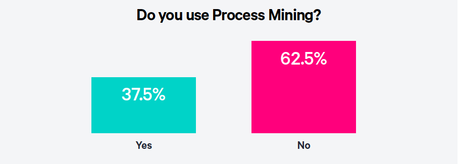 The Perfect Marriage RPA with Process Mining Chart 1