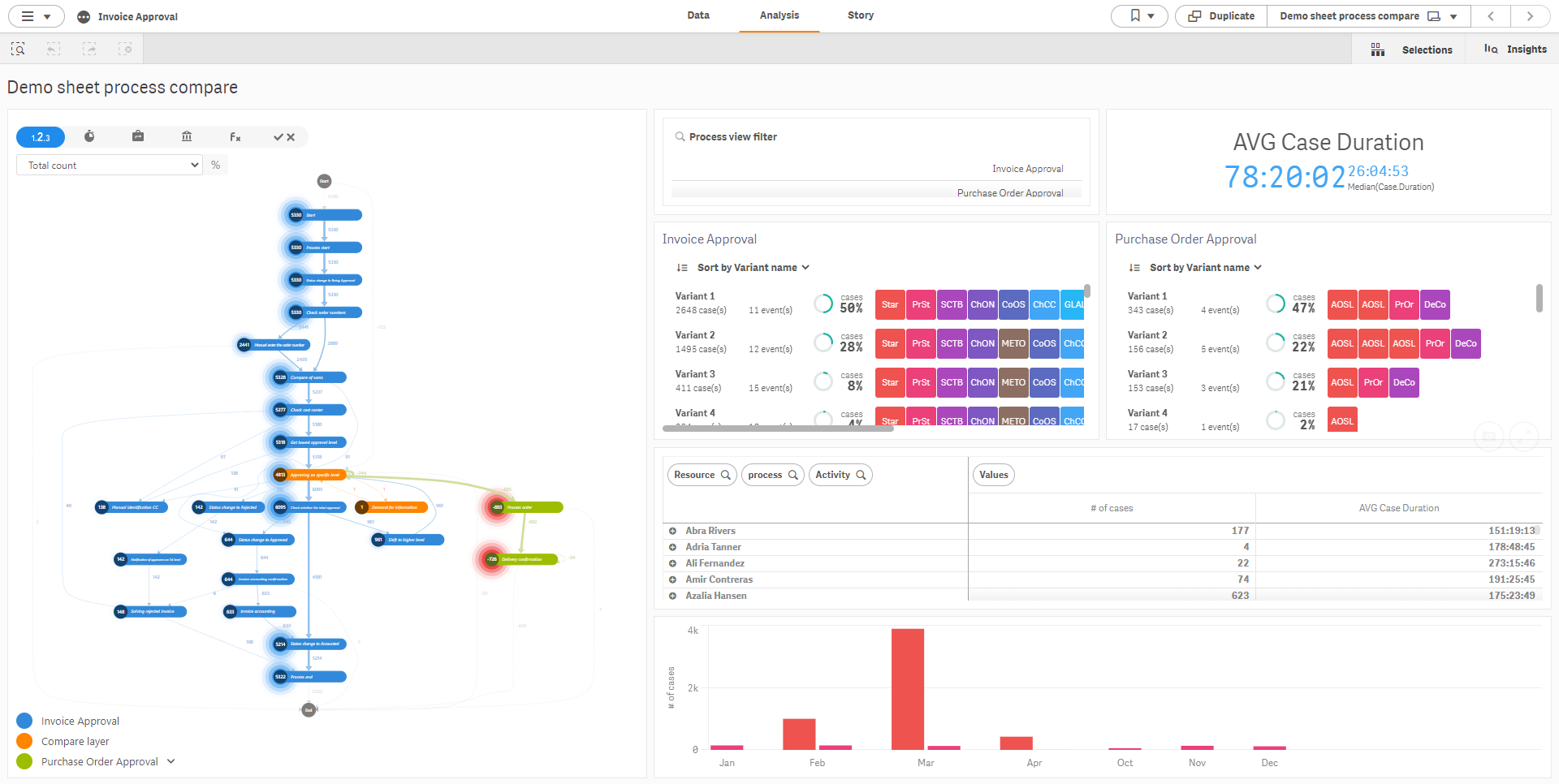 Dashboards Demo Templates