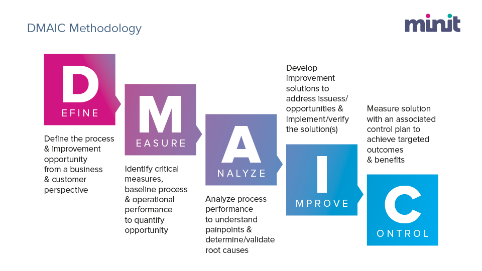 Six Sigma DAMAIC Approach to Business Process Improvement