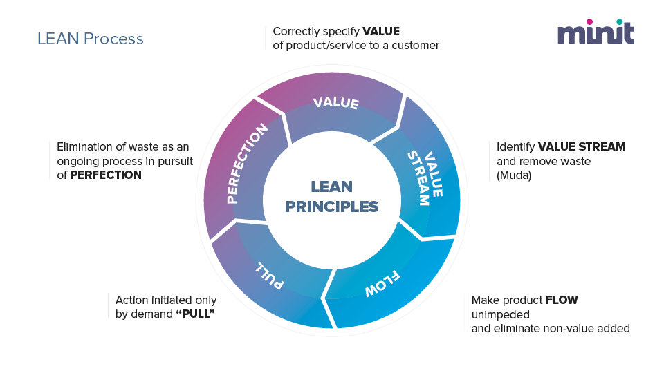 Lean Management Approach to Business Process Improvement