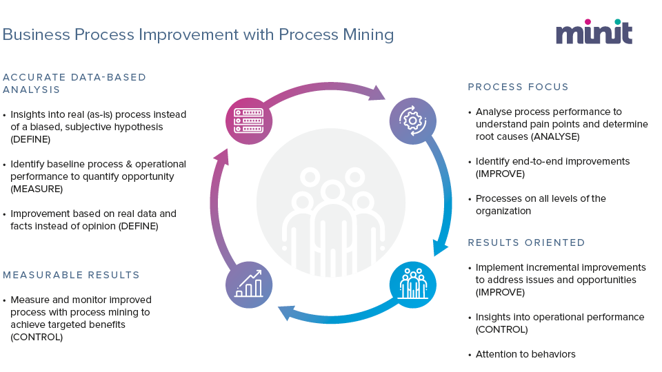 How Process Mining fits into Business Process Improvement Methodology