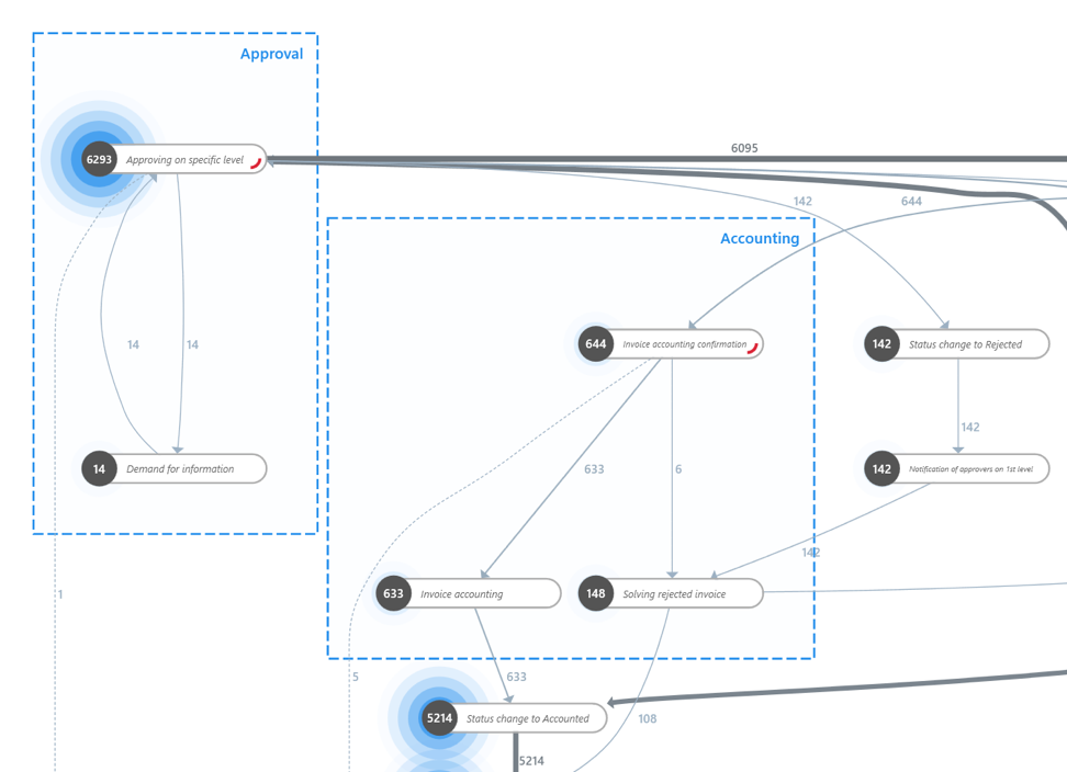 Map Clustering in Minit Process Mining