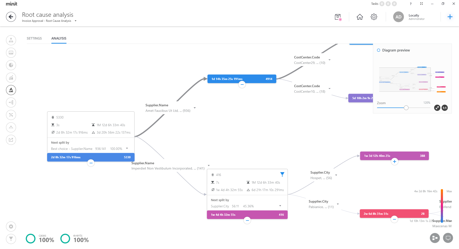 Minit AI-powered root-cause analysis feature