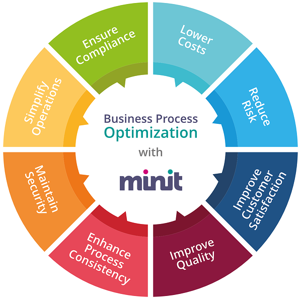 Business Process Optimization with Minit