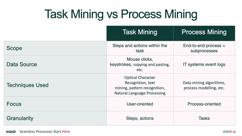 Task Mining vs Process Mining Compared